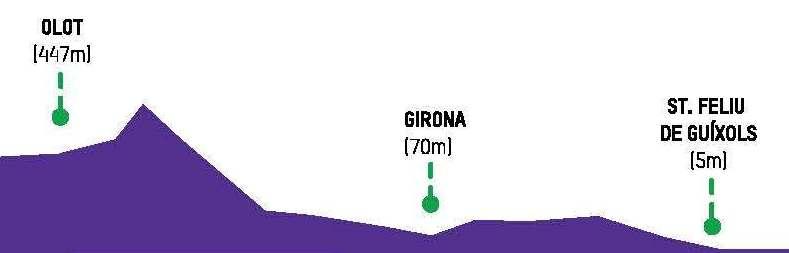 denivelé Girona Trailwalker Oxfam 2017